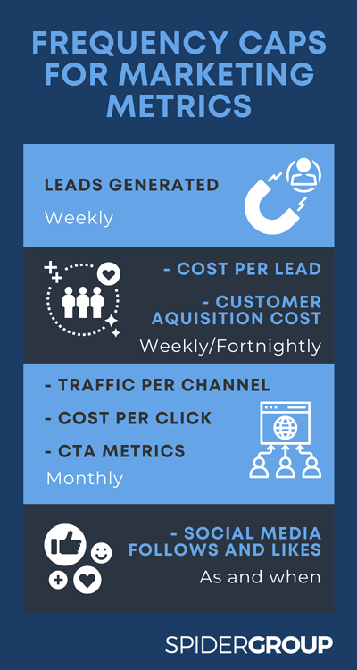 Frequency Caps for marketing metrics