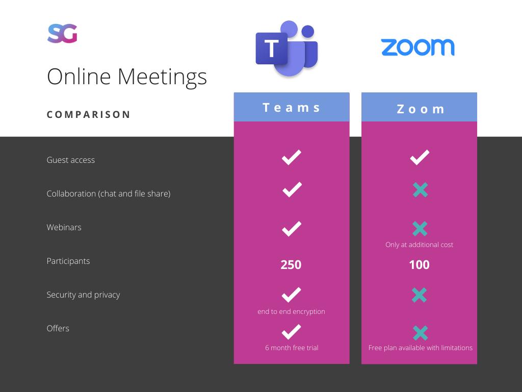 Teams vs Zoom comparison