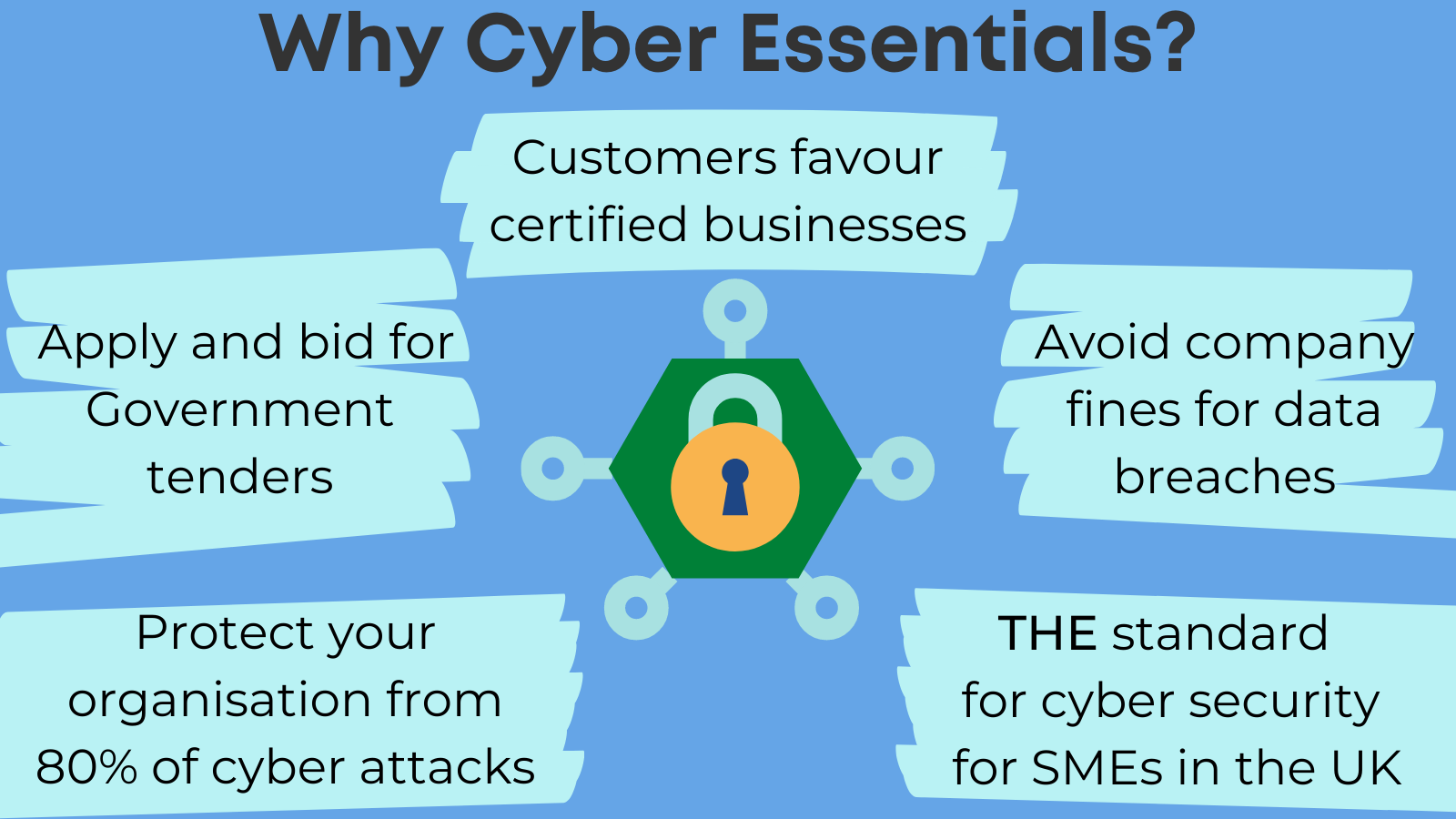 Why Cyber Essentials