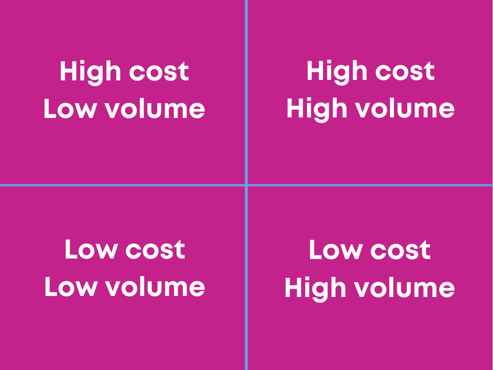 cost and volume sq